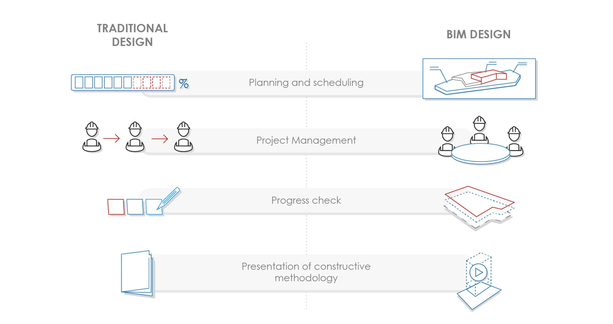 BIM vs progettazione tradizionale